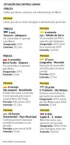 2017-03-governo-alckmin-planeja-privatizacao-da-linha-2-verde-do-metro-de-sp-16_03_2017-cotidiano-folha-de-s-paulo2_