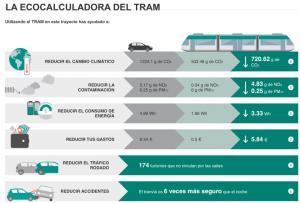 ecocalculadora-tram-barcelona